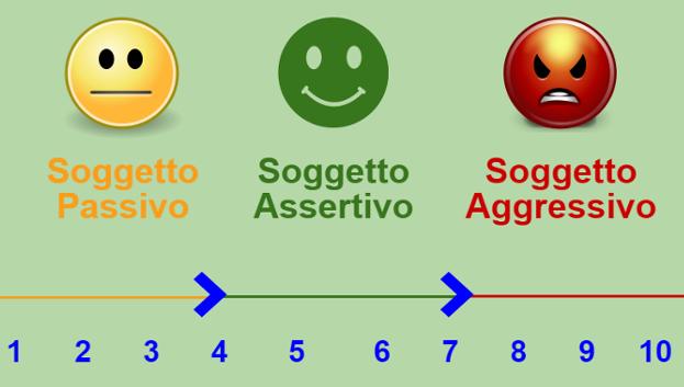 passivo-assertivo-aggressivo